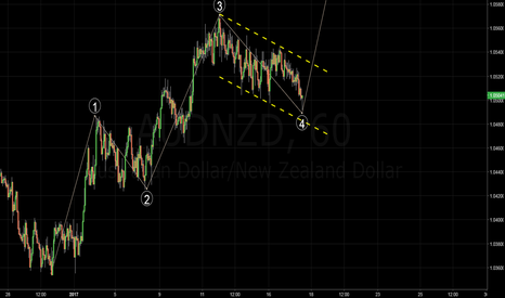 AUDNZD: AUDNZD - Big wave 5 move coming