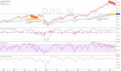 DJY0: DJIA vs. DJTA Divergence Supporting Diverging DJIA Price and RSI