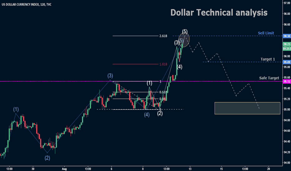 DXY: Dollar Technical analysis