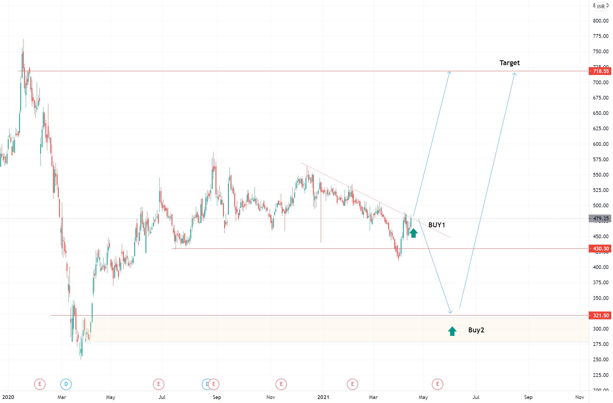 Live Challenging Market Analysis Buy AVANTIFEED @ 479.25