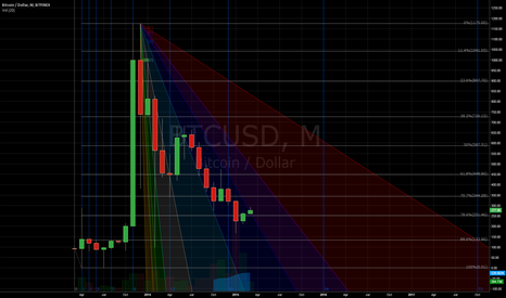 BTCUSD: Bitcoin's time for resurgance