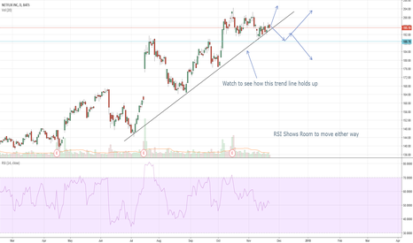 NFLX: Trend Lines Show Support for Netflix but Break Could Occur...
