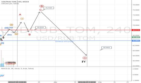 USDRUB_TOM: Бакс рубль. Волновой анализ.