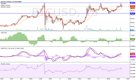 BTCUSD: Critical support at $650?