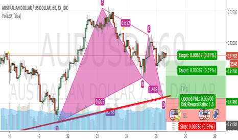 AUDUSD: POTENTIAL BULLISH GARTLEY 222 ON AUDUSD