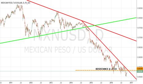 MXNUSD: MEXICAN PESO/USD