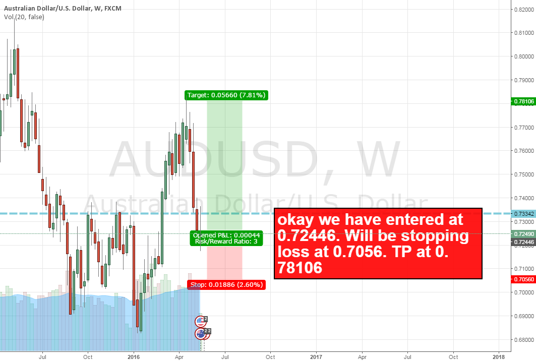 AUDUSD entered long at 0.72446
