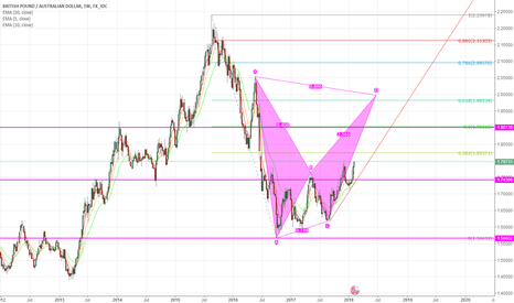 GBPAUD: GBPAUD can we see this