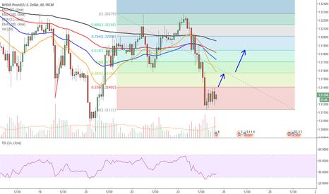 GBPUSD: GBP USD Analysis