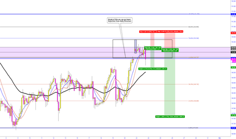 GBPJPY: GBPJPY  -  Rejection from Daily Structure