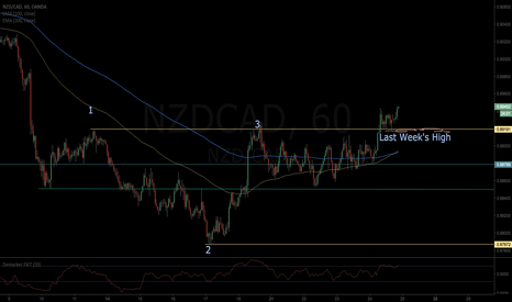 NZDCAD: NZDCAD-Reverse to Long
