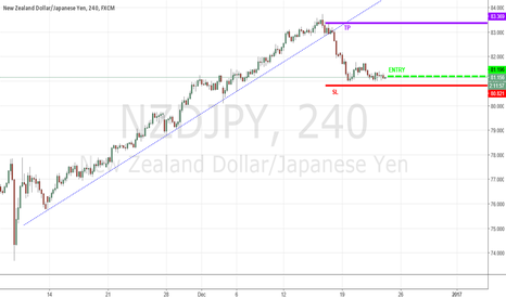 NZDJPY: Lottery Ticket Trade