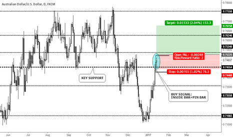 AUDUSD: INSIDE BAR PIN BAR PATTERN