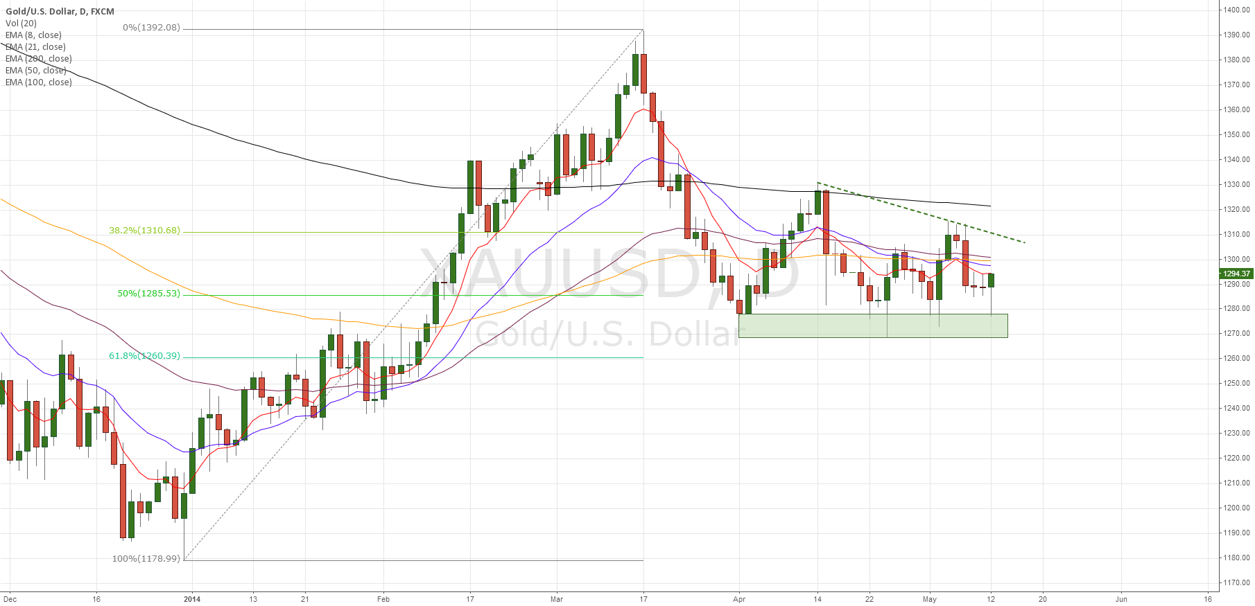 Gold found support and looks ready for move higher