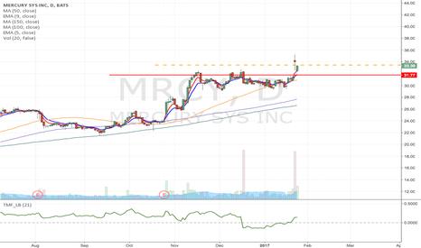 MRCY: MRCY - Momentum Long from $33.47 as it Breaks Major resistance
