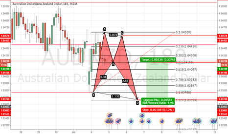 AUDNZD: AUDNZD Potential Bearish Bat