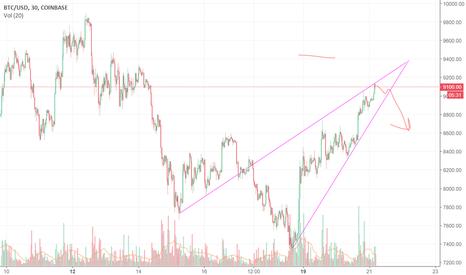 BTCUSD: Bitcoin in a rising wedge for a short term correction.