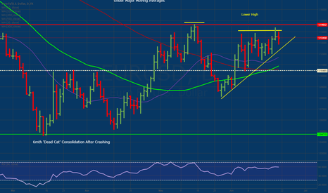EURUSD: Still Consolidating Thanks to Fed Indecision