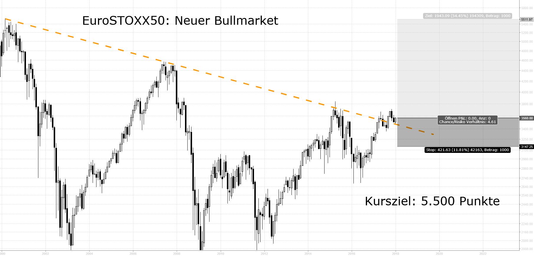 EuroSTOXX50: Neuer Bullmarket, Kursziel 5.500 Punkte
