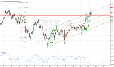 GER30: GER30 : correction expected for a final bullish wave