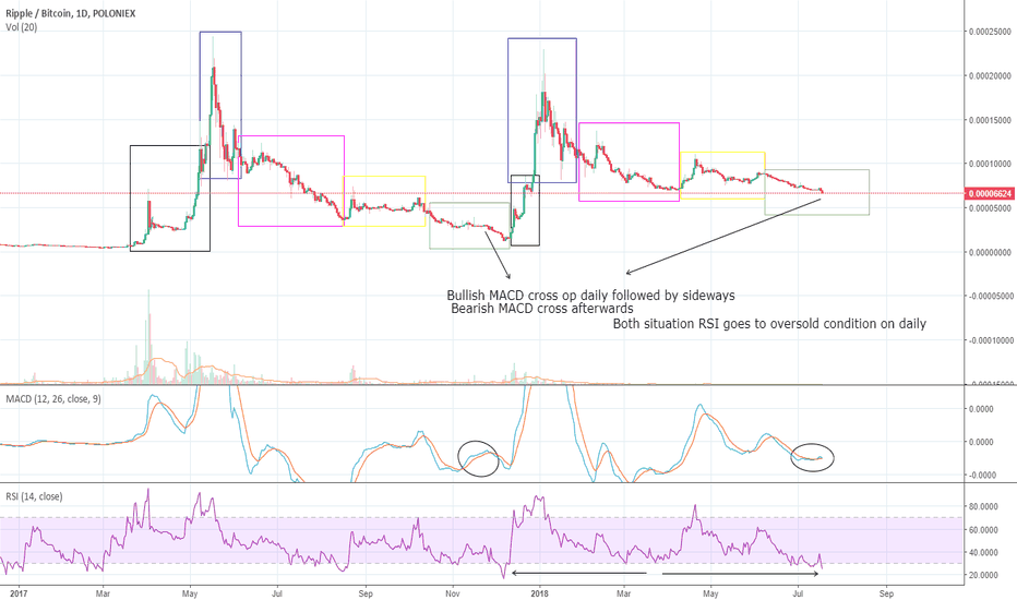 XRPBTC: Let's compare XRP fractals, the likeness is unreal