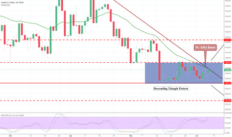 XAUUSD: Gold Prices Go Up as Safe Haven Demands Peak