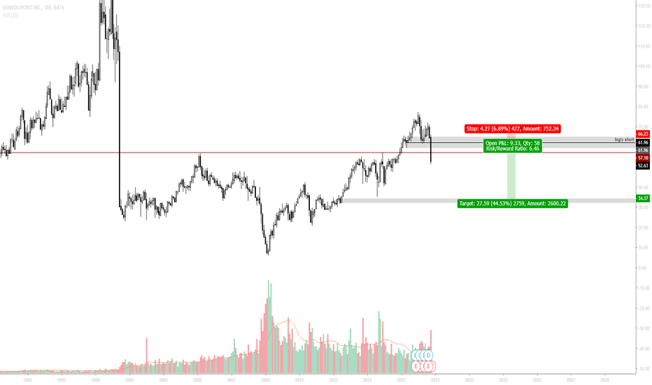 DWDP: I'd prob take this, just having fun while $BTC doesn't move