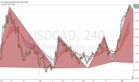 USDCAD: Short (Bat pattern)