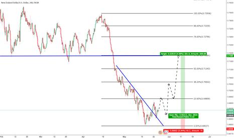 NZDUSD: NZDUSD, Long on broken trendline