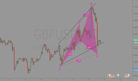 GBPUSD: GBPUSD 60min Analysis