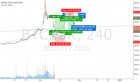 BTCEUR: 2nd attempt at tradeview