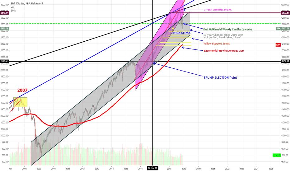 SPX: spx Timeline