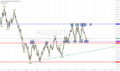 AUDNZD: Buy Now AUDNZ.....Profit 3000 Pip