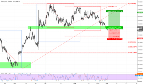 XAUUSD: GOLD H4 Smaller AB=CD with SR