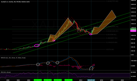 XAUUSD: Update on XAUSD Monthly - Merely an Imaginary Overlap.