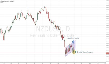 NZDUSD: NZDUSD Bearish Outside Bar in Focus