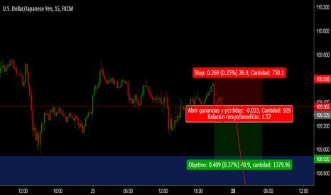 USDJPY: usdjpy day trade ANALISIS