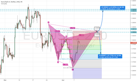 EURUSD: Bearish Cypher pattern