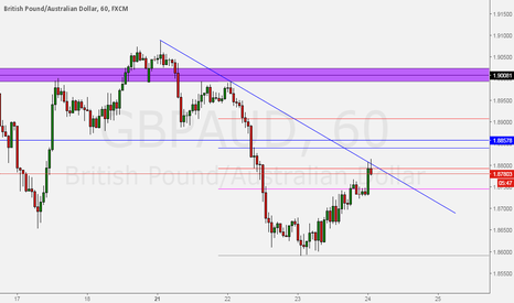 GBPAUD: GBPAUD DOWNSIDE