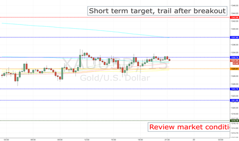 XAUUSD: XAUUSD SHORT ENTRY LEVELS, CURRENT SESSION +1ST HOURS OF ASIAN