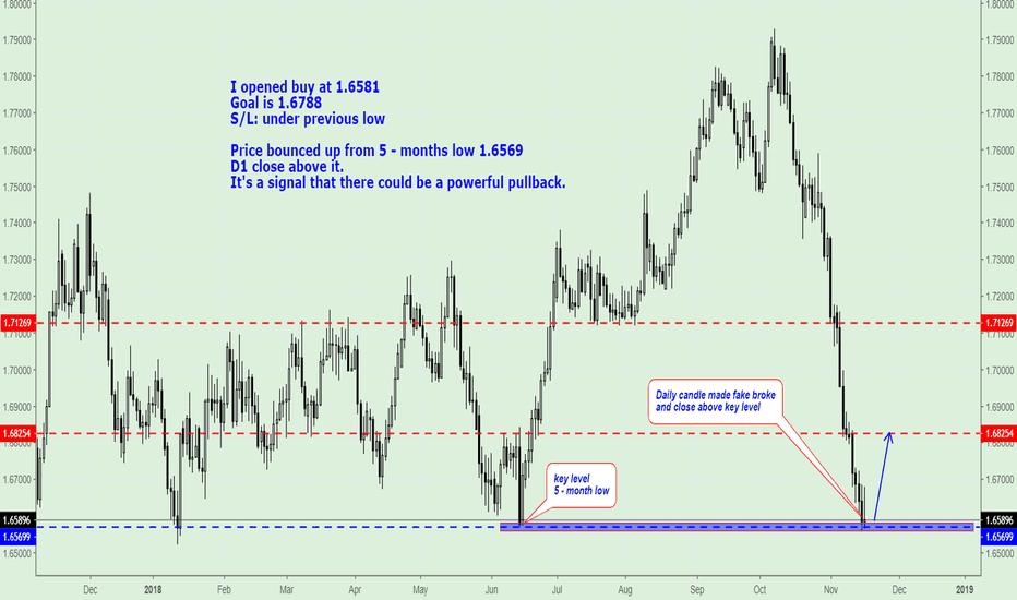 EURNZD: EUR/NZD, Buy near 5-months Low.