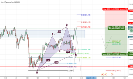 EURJPY: EURJPY possible cypher pattern on 15 min chart