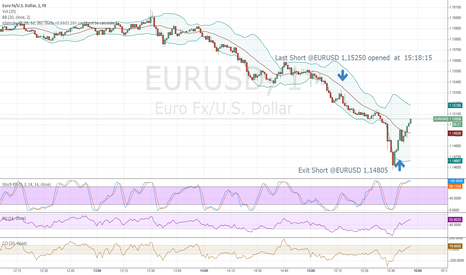 EURUSD: SHORT @EURUSD with Exit Strategy