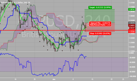 GBPUSD: GBP vs USD Finding Fractal Support