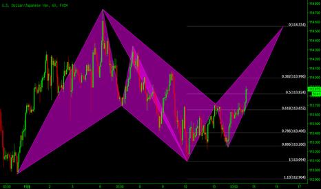 USDJPY: 美元/日元:潜在看跌的蝙蝠模式!