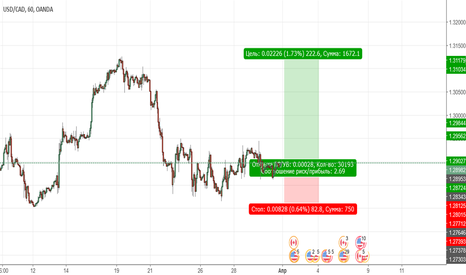 USDCAD: КАНАДА СОТ from STRATOFOREX24