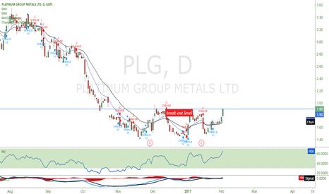 PLG: I will long $PLG when it breaks the 1.90 mark n it will risk 5c