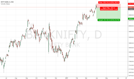 BANKNIFTY: Bank Nifty down ??