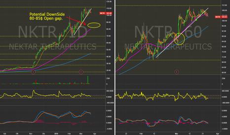 NKTR: $NKTR - Daily & 60 Min. charts  #Nasdaq #Trading