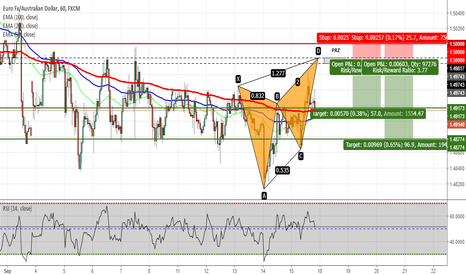 EURAUD: EURAUD - Potential Butterfly Pattern on H1 Chart